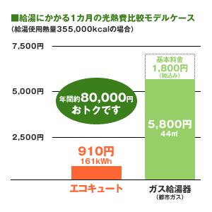 給湯にかかる1ヶ月の光熱費比較モデルケース