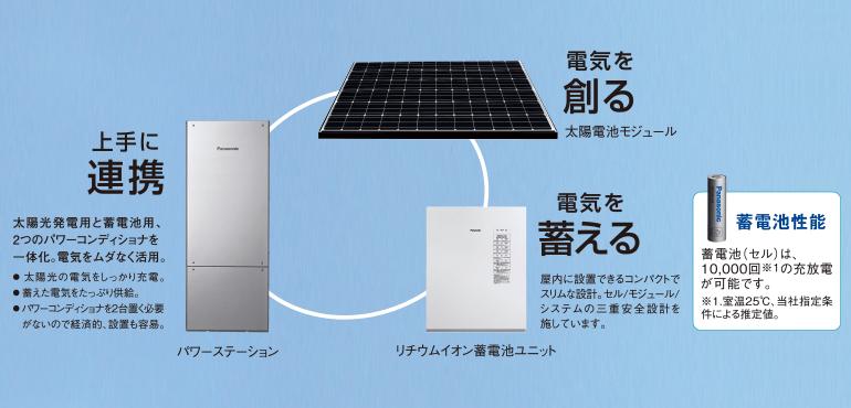 太陽光創蓄連携システムの循環イメージ